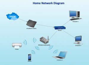 homecomputernetwork_diagram